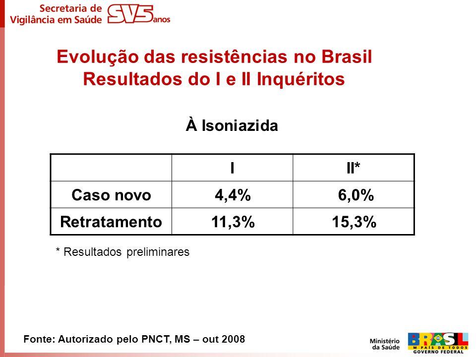 Evolução das resistências no Brasil Resultados do I e II Inquéritos