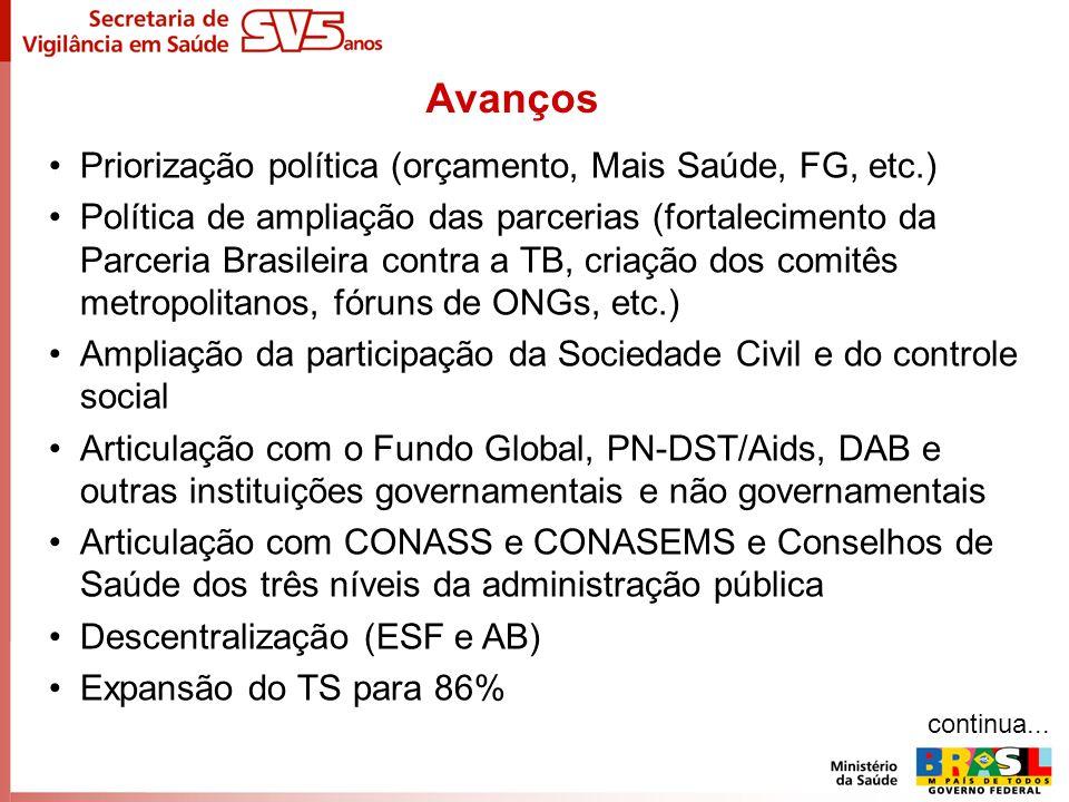 Avanços Priorização política (orçamento, Mais Saúde, FG, etc.)