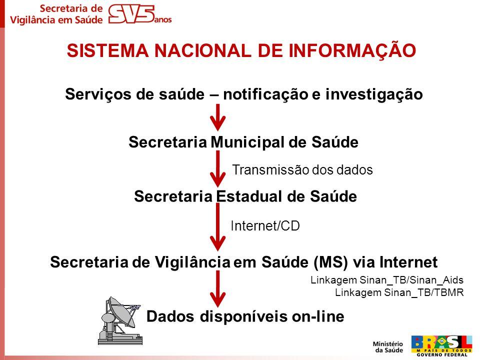 SISTEMA NACIONAL DE INFORMAÇÃO