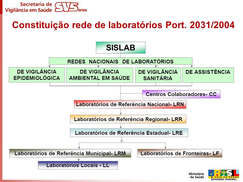 Constituição rede de laboratórios Port. 2031/2004