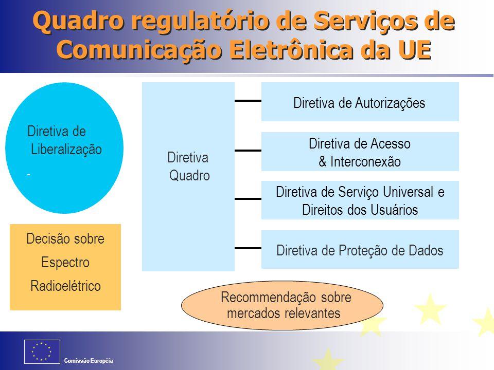 Quadro regulatório de Serviços de Comunicação Eletrônica da UE