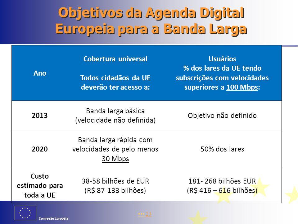 Objetivos da Agenda Digital Europeia para a Banda Larga