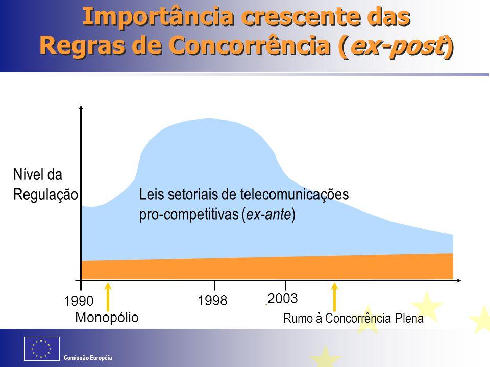 Importância crescente das Regras de Concorrência (ex-post)