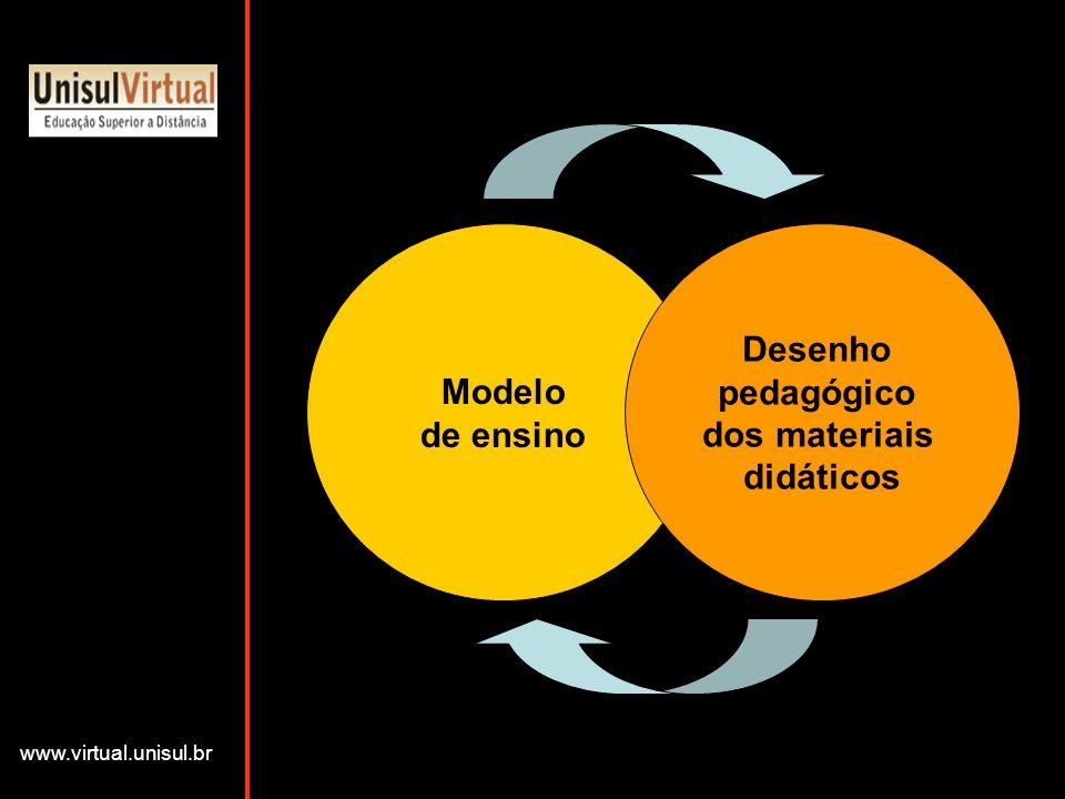 Modelo de ensino Desenho pedagógico dos materiais didáticos