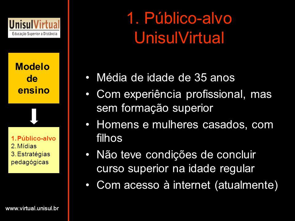 1. Público-alvo UnisulVirtual