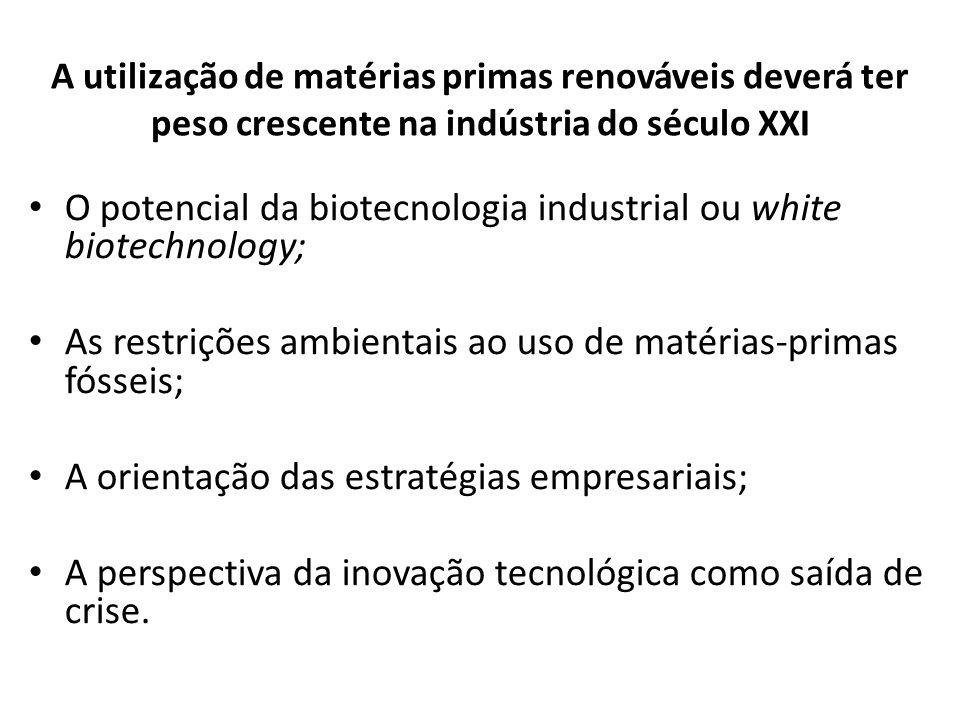 O potencial da biotecnologia industrial ou white biotechnology;