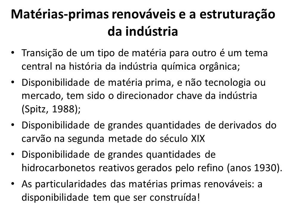 Matérias-primas renováveis e a estruturação da indústria