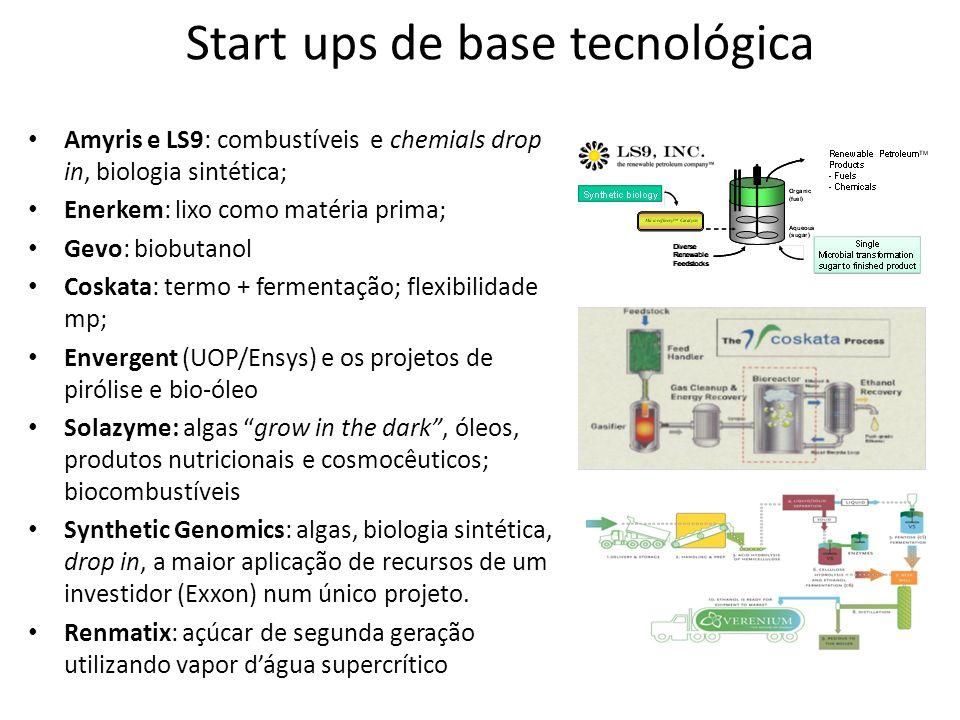 Start ups de base tecnológica