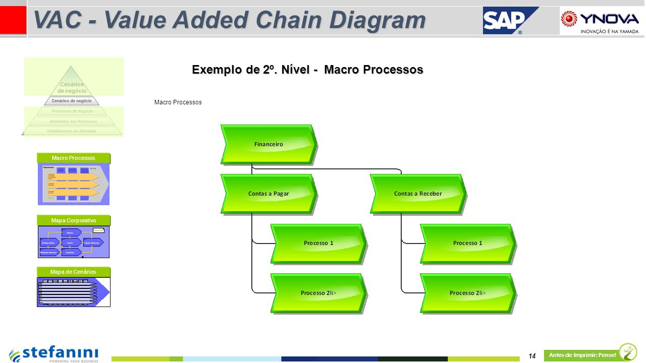 VAC - Value Added Chain Diagram