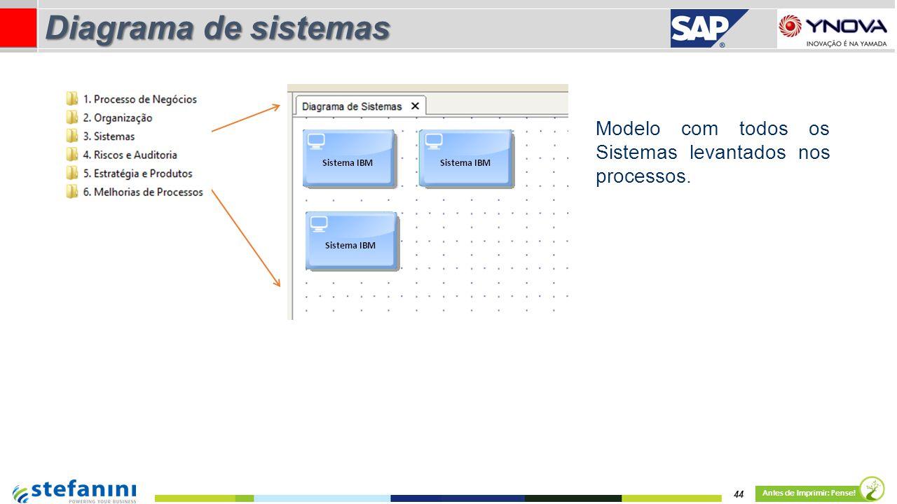 Diagrama de sistemas Modelo com todos os Sistemas levantados nos processos.
