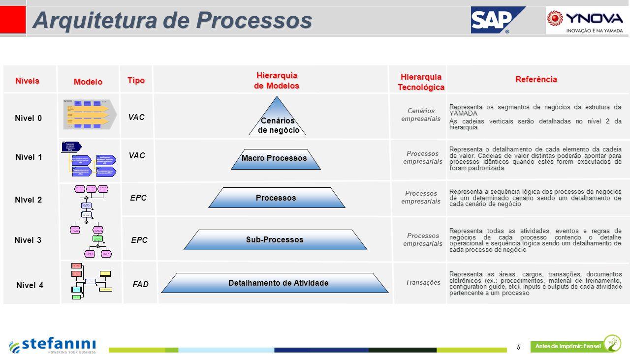 Arquitetura de Processos