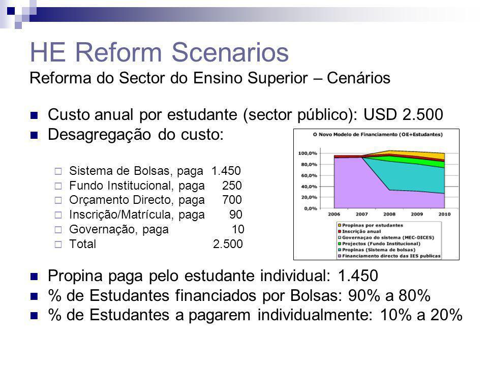 HE Reform Scenarios Reforma do Sector do Ensino Superior – Cenários