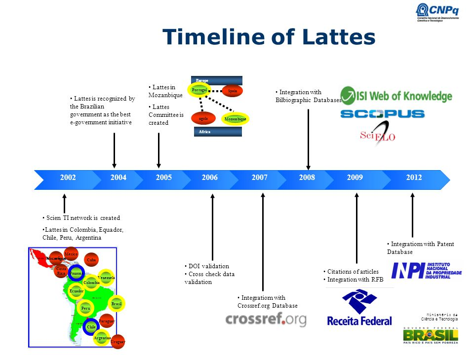 Timeline of Lattes Europe. Africa. Spain. Portugal. ngola. Mozambique. Lattes in Mozanbique. Lattes Committee is created.