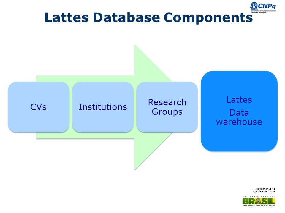 Lattes Database Components