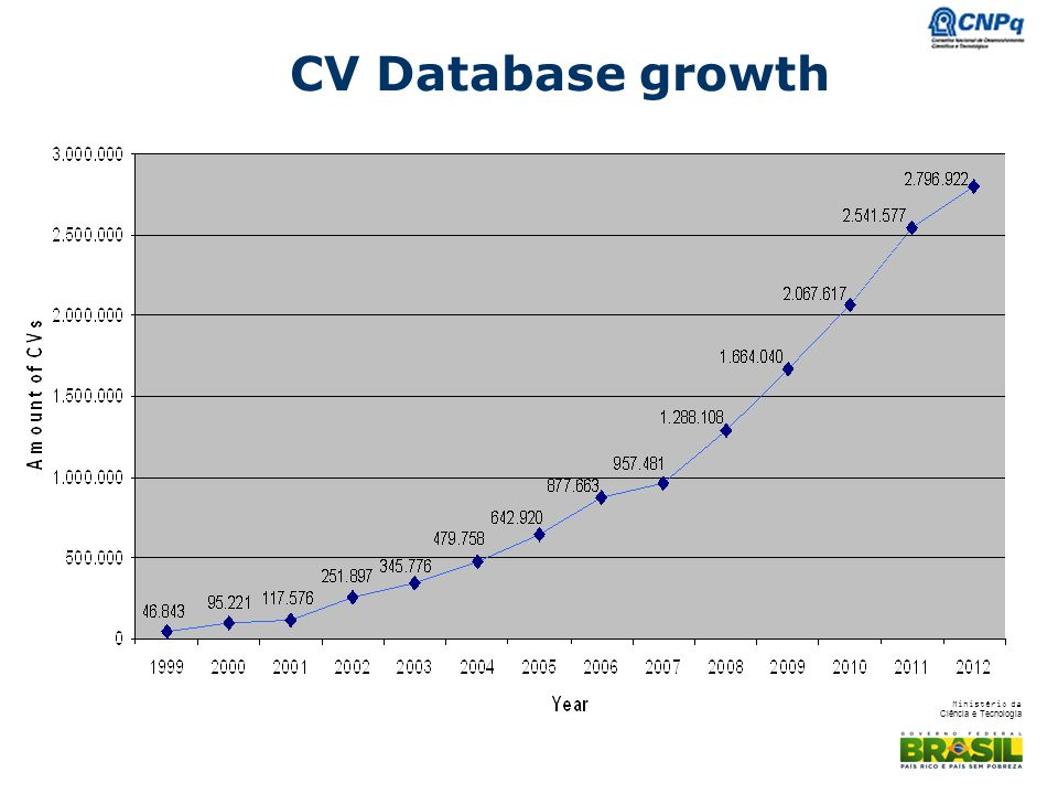 CV Database growth IN 1999 WE HAD 47 THOUSAND CV AND NOW 2.8 MILION IT MEANS AN INCREASE OF 5.000% IN 13 YEARS.