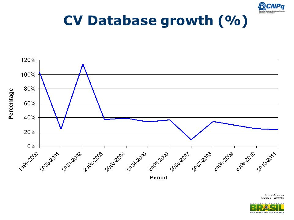 CV Database growth (%)