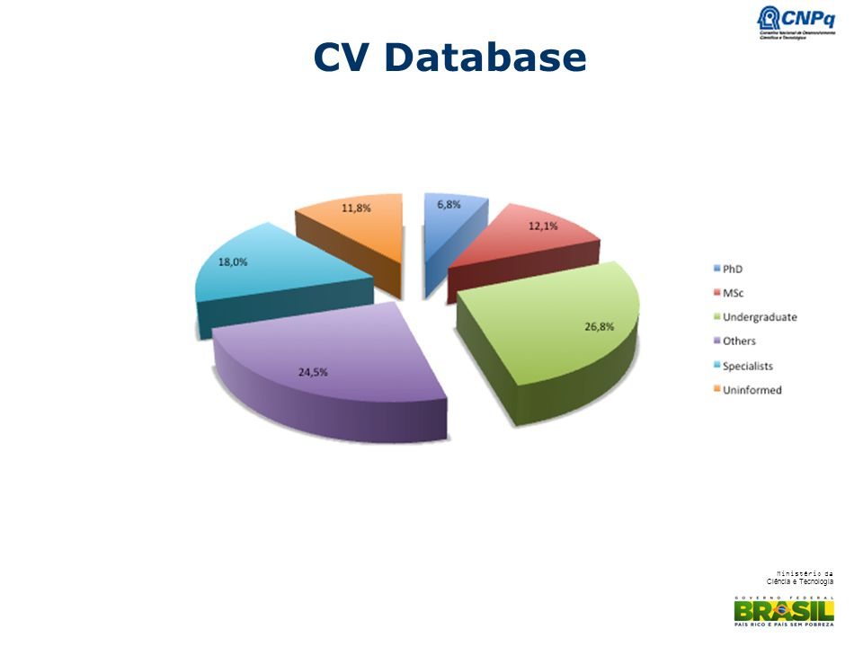 CV Database PHD AND MSC ARE 19% OF THE CV, ABOUT 190 THOUSAND PHD