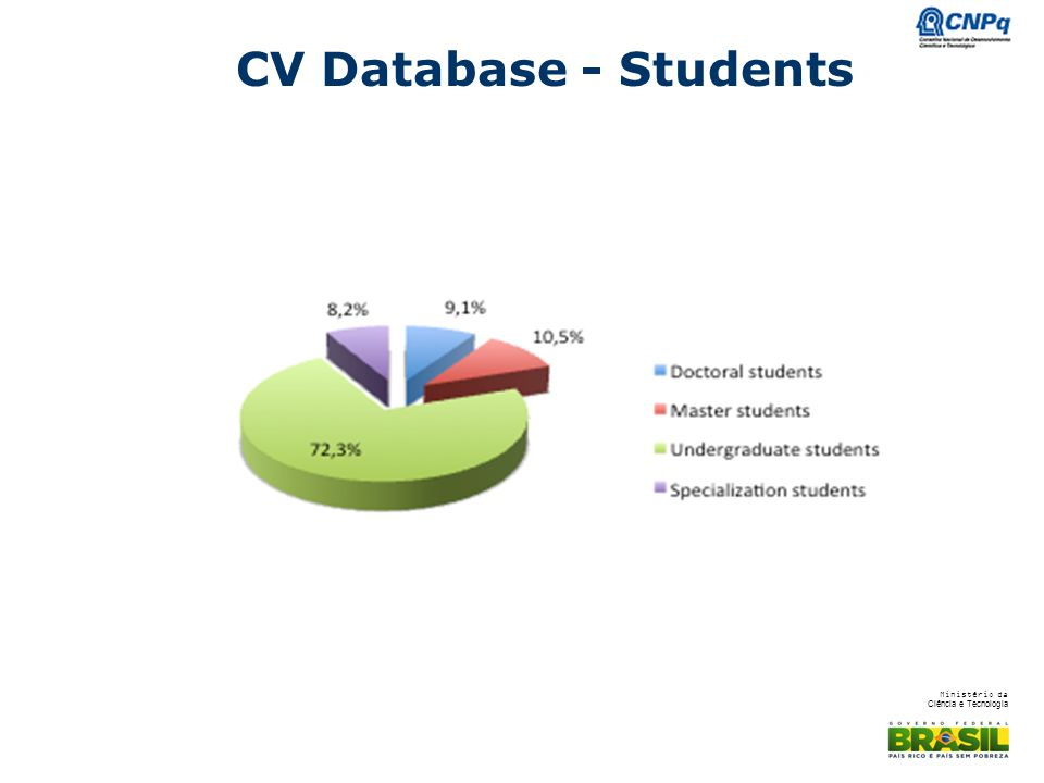CV Database - Students - 72% ARE UNDERGRADUATE STUDENTS AND 240 THOUSAND ARE PHD STUDENTS