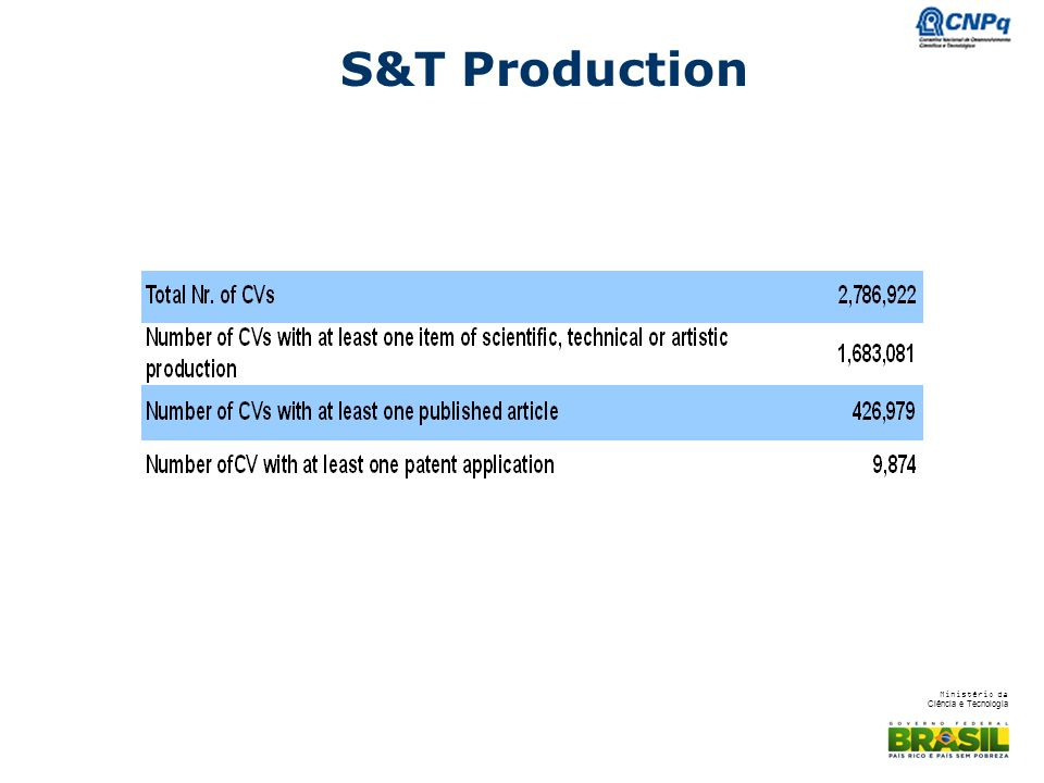 S&T Production - 60% OF TE DATABASE HAVE AT LEAST ONE PRODUTION REGISTERED AND 15% HAVE AN ARTICLE PUBLISHED.