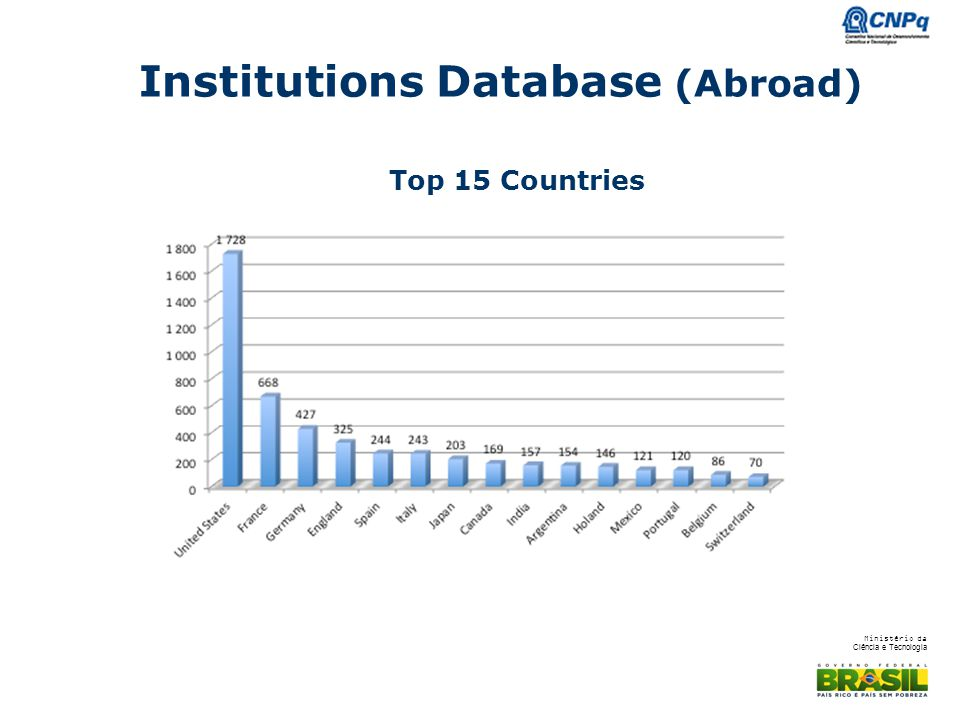 Institutions Database (Abroad)