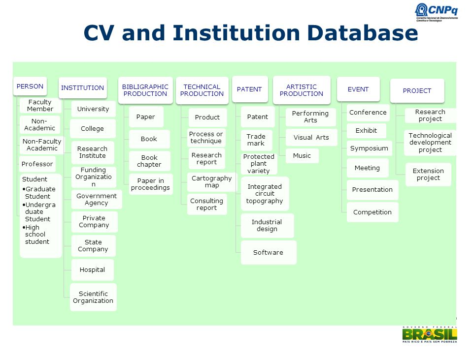 CV and Institution Database