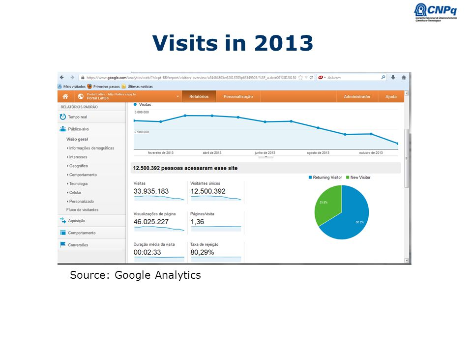Visits in 2013 Source: Google Analytics