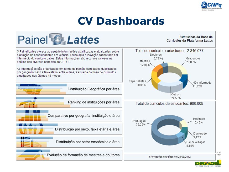 CV Dashboards - FOR THE CV DASHBOADS WE HAVE SELECTED ONLY THE CVS UPDATED IN THE LAST 48 MONTHS, IT MEANS 84% OF THE DATABASE.