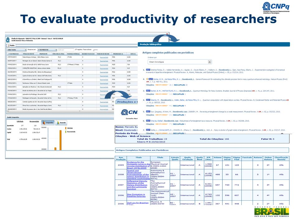 To evaluate productivity of researchers