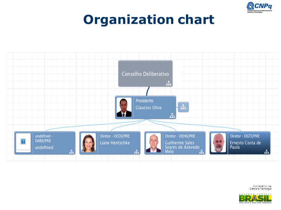 Organization chart We have a board Committee A Presidency.