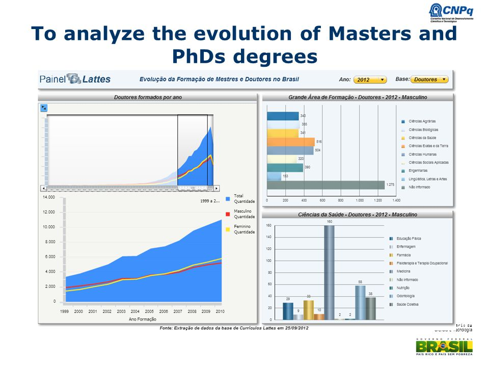 To analyze the evolution of Masters and PhDs degrees
