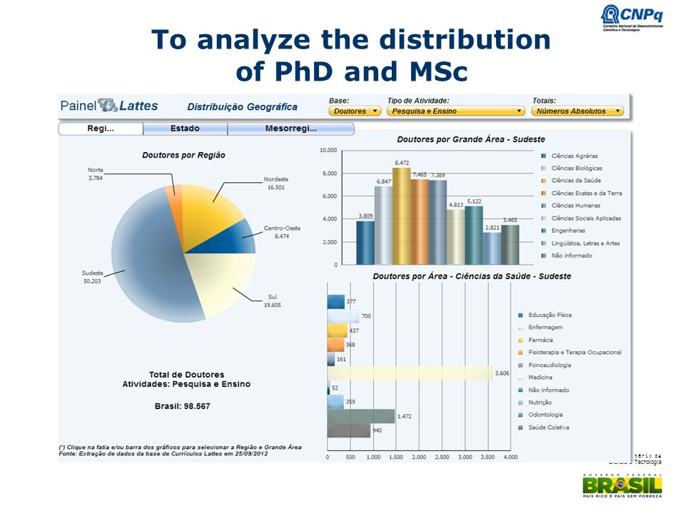 To analyze the distribution of PhD and MSc