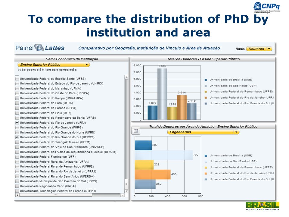 To compare the distribution of PhD by institution and area