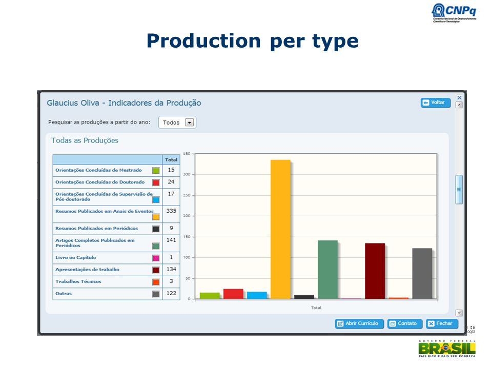 Production per type
