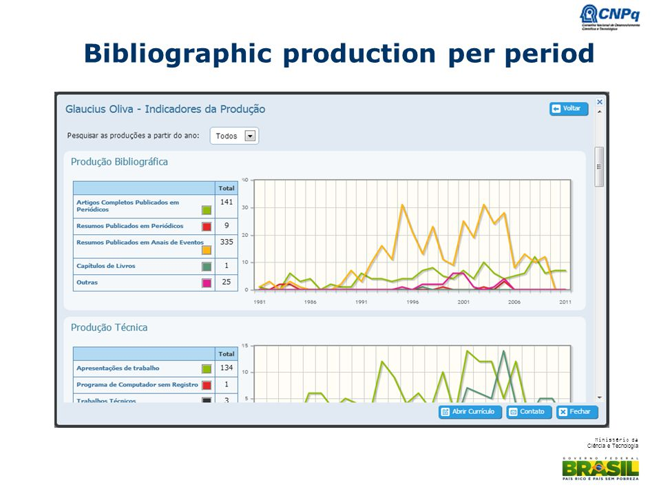 Bibliographic production per period