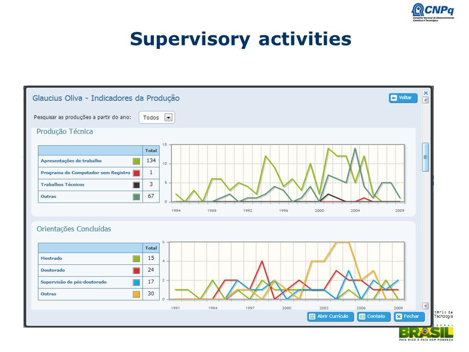Supervisory activities