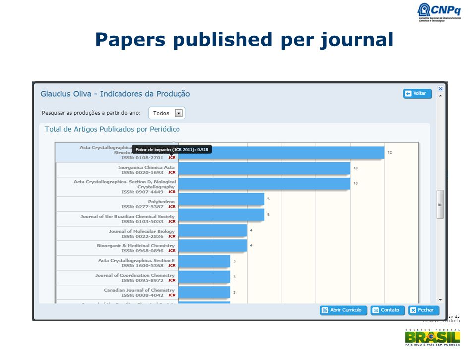 Papers published per journal