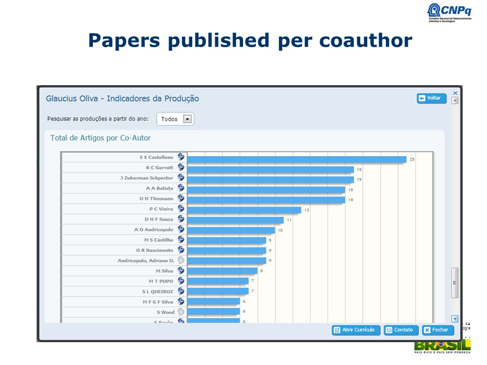 Papers published per coauthor