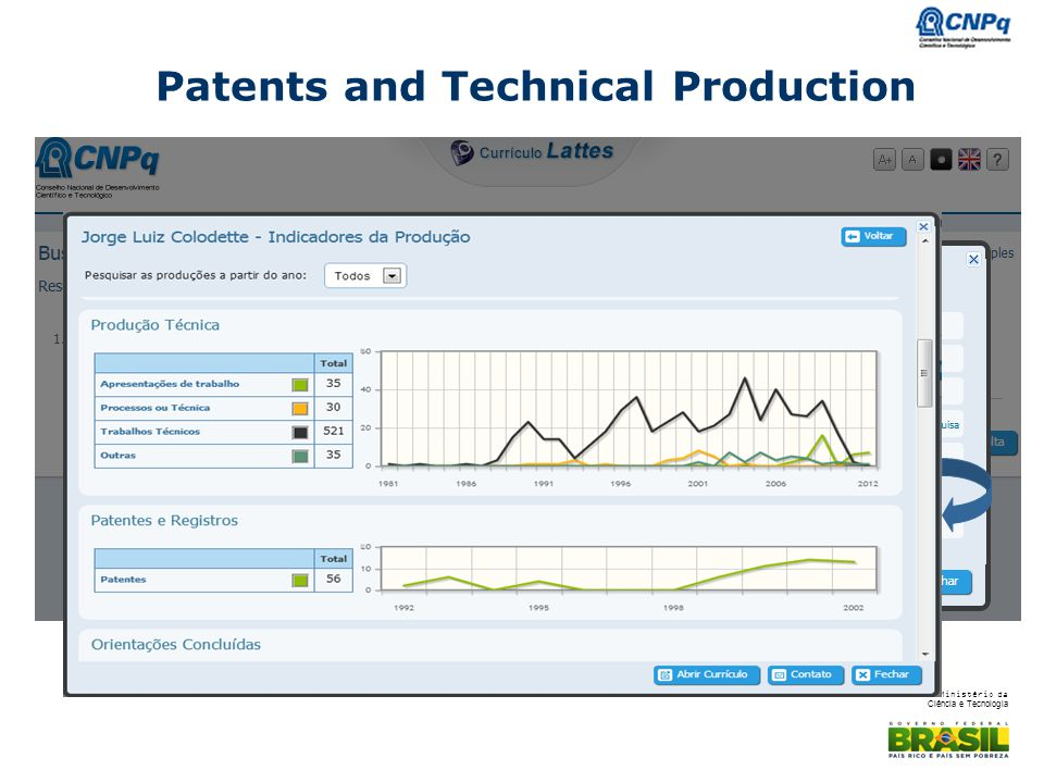 Patents and Technical Production
