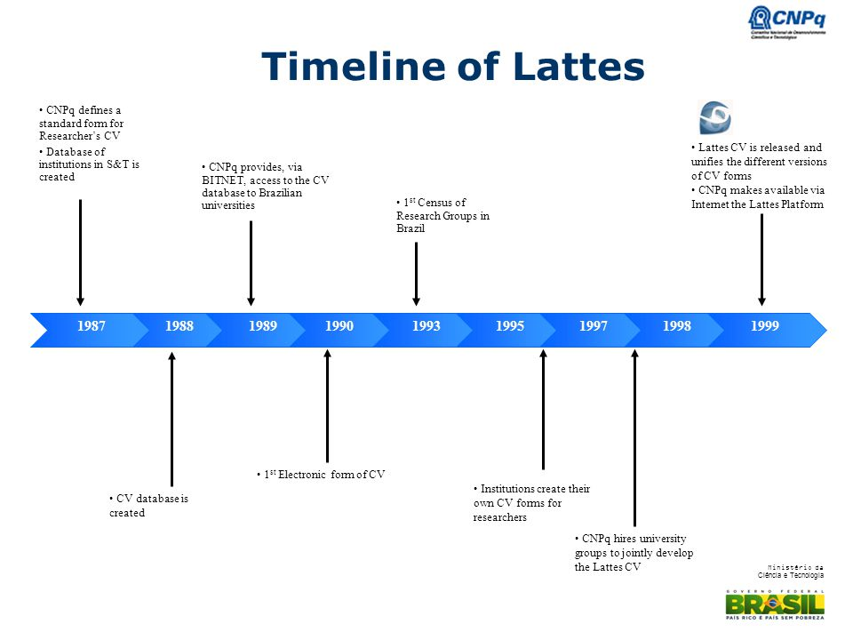 Timeline of Lattes CNPq defines a standard form for Researcher's CV. Database of institutions in S&T is created.