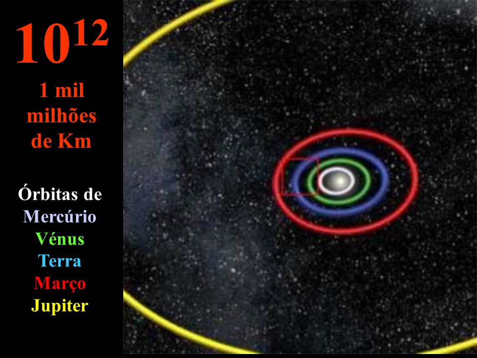 Órbitas de Mercúrio Vénus Terra Março Jupiter