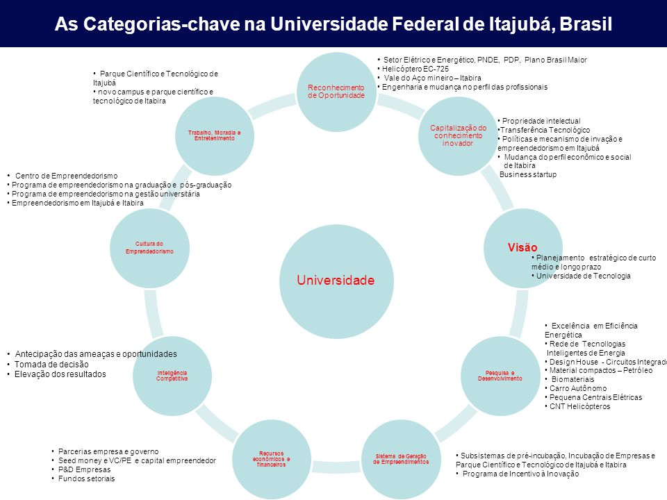 As Categorias-chave na Universidade Federal de Itajubá, Brasil