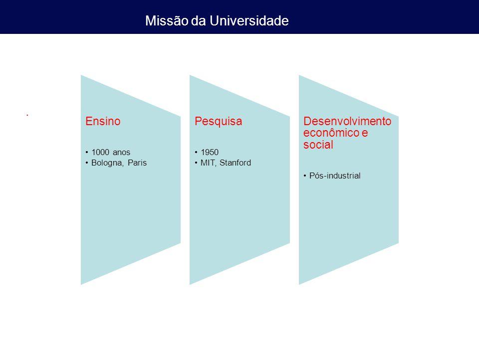 Missão da Universidade