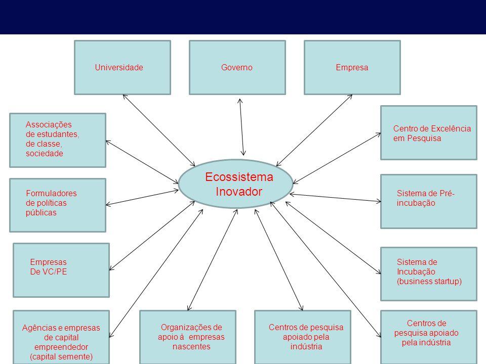 Ecossistema Inovador Universidade Governo Empresa