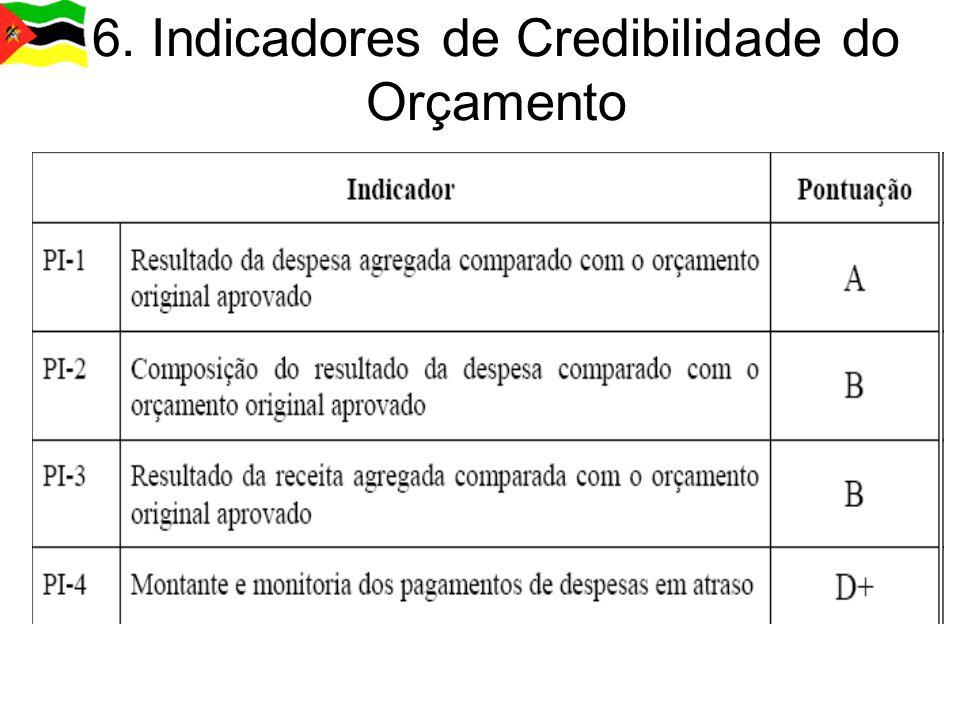 6. Indicadores de Credibilidade do Orçamento