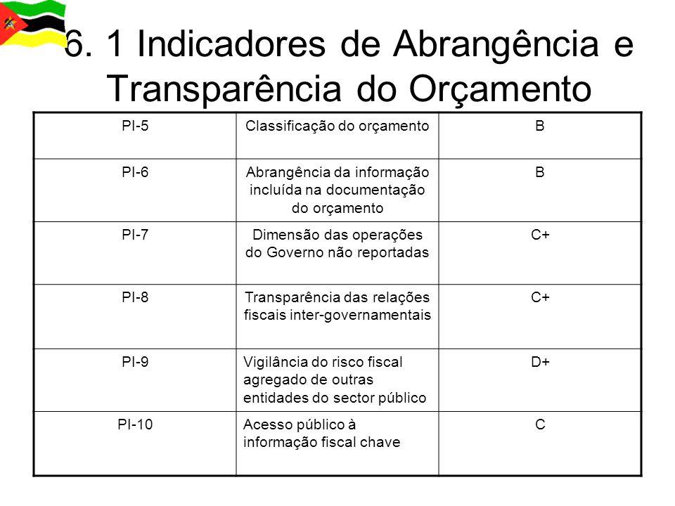 6. 1 Indicadores de Abrangência e Transparência do Orçamento