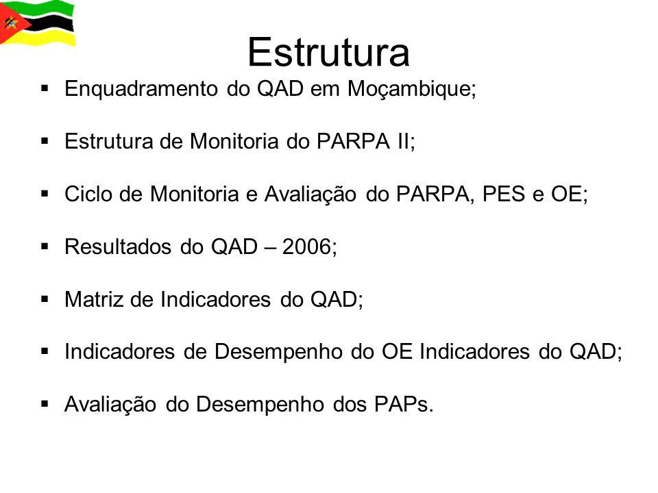 Estrutura Enquadramento do QAD em Moçambique;