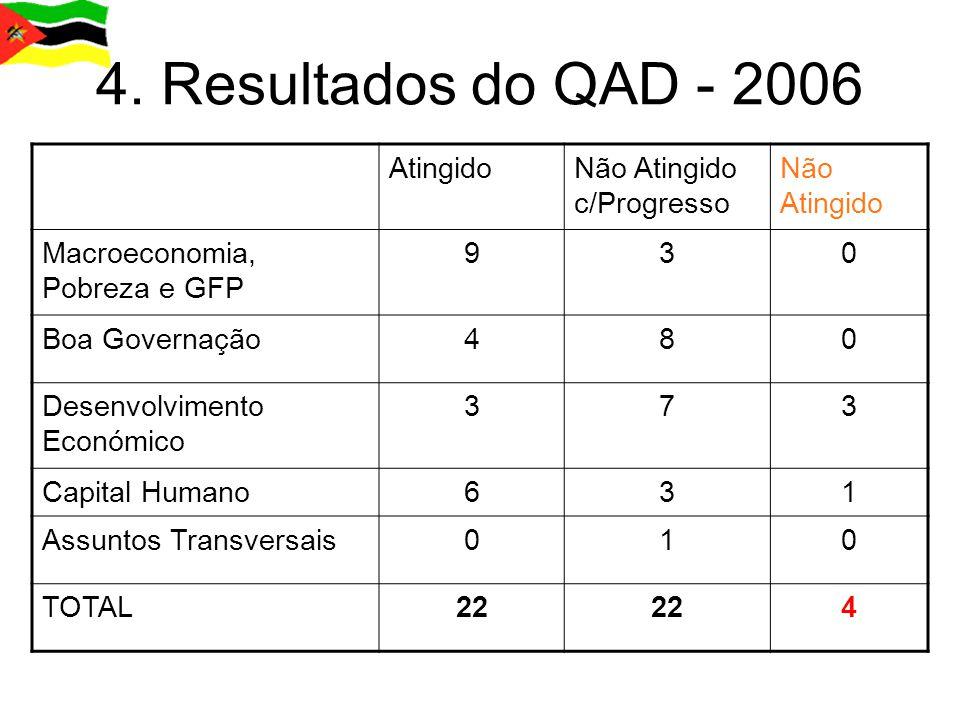 4. Resultados do QAD - 2006 Atingido Não Atingido c/Progresso