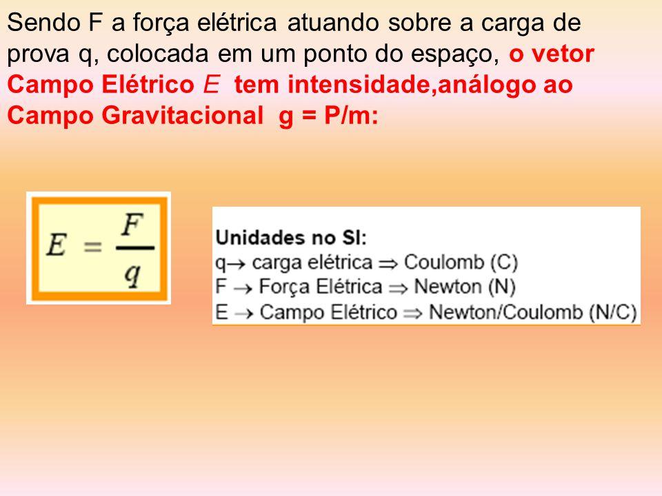 Sendo F a força elétrica atuando sobre a carga de prova q, colocada em um ponto do espaço, o vetor Campo Elétrico E tem intensidade,análogo ao Campo Gravitacional g = P/m: