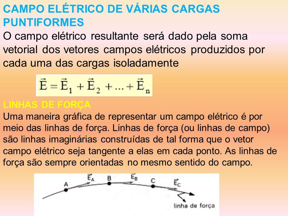 CAMPO ELÉTRICO DE VÁRIAS CARGAS PUNTIFORMES
