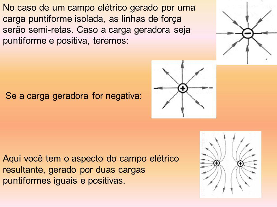 No caso de um campo elétrico gerado por uma carga puntiforme isolada, as linhas de força serão semi-retas. Caso a carga geradora seja puntiforme e positiva, teremos:
